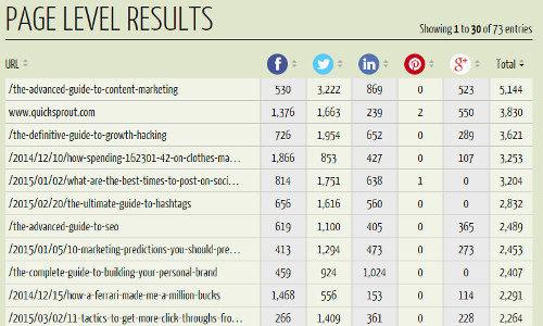 Quicksprout Social Media Analyzer