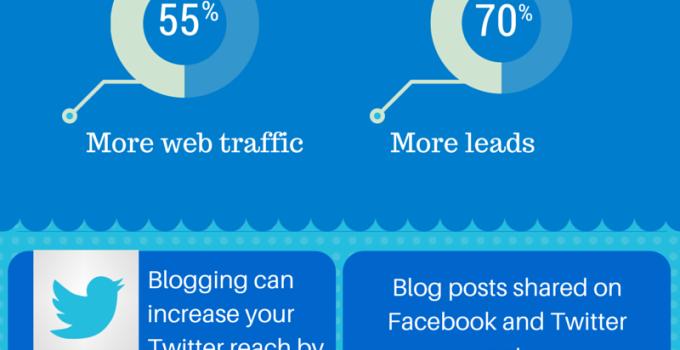 blogging statistics infographic