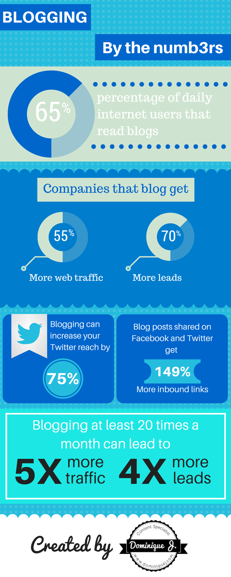 blogging statistics infographic