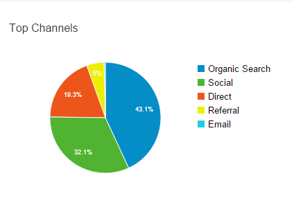 Blog traffic breakdown