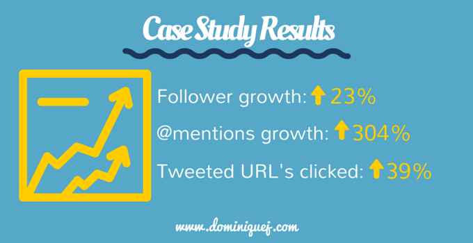 Twitter Follow Back Case Study Results