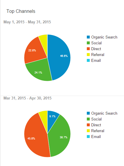 Blog Traffic Growth April to May