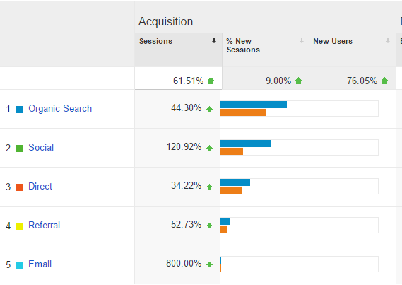 Blog Traffic Growth May to June