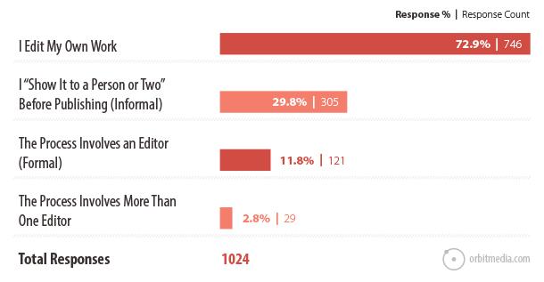 do bloggers use editors