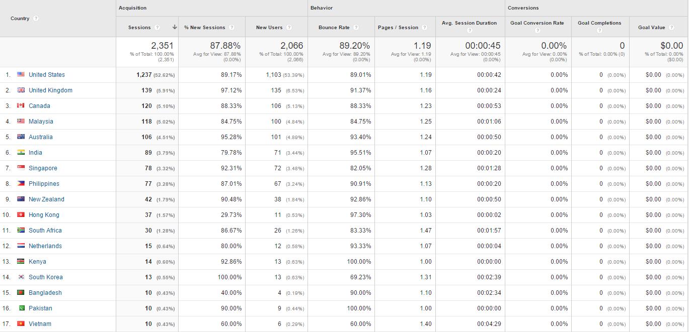 Google Analytics Geo Country List