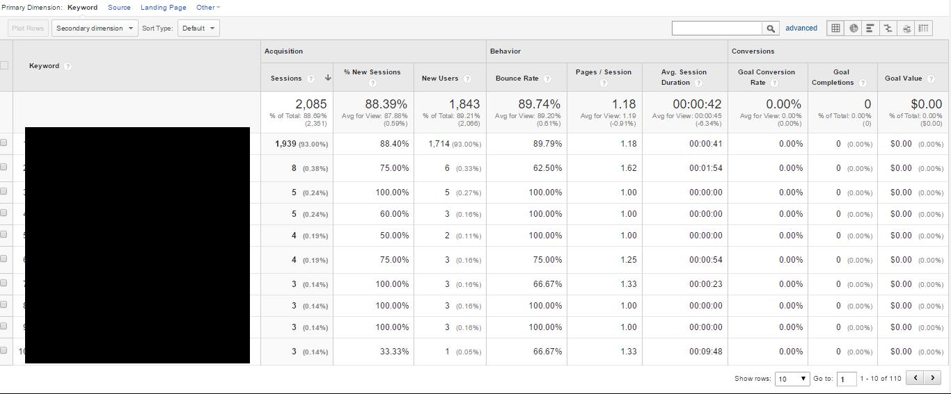 Google Analytics Organic Traffic Report