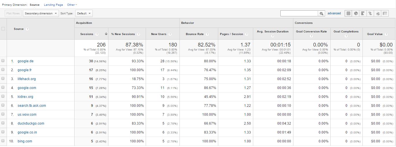 Google Analytics Referral Traffic report
