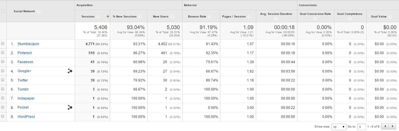 Google Analytics Social Channel