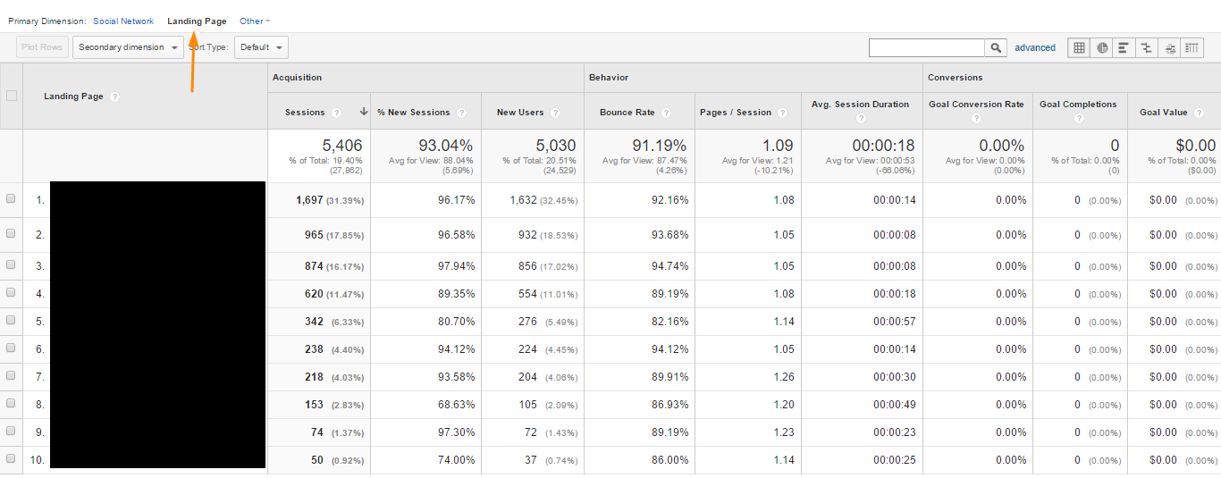 Google Analytics Social Landing Pages
