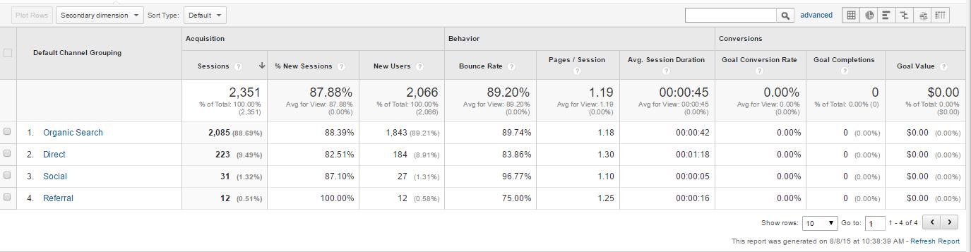 Google Analytics Traffic Channels