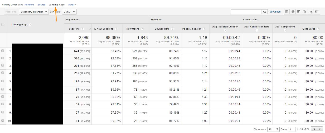 Google Analytics organic traffic landing page