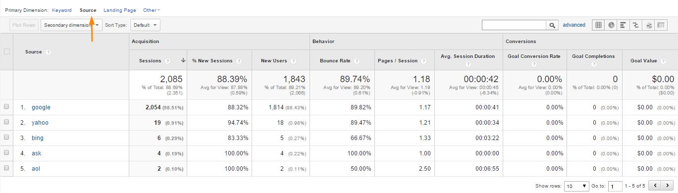 Google Analytics organic traffic source