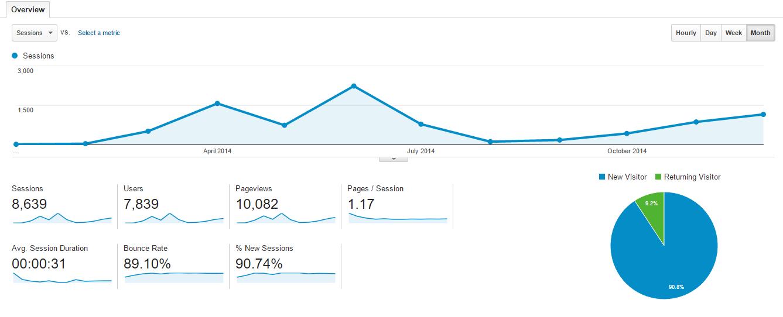 Blog Case Study Traffic 2014