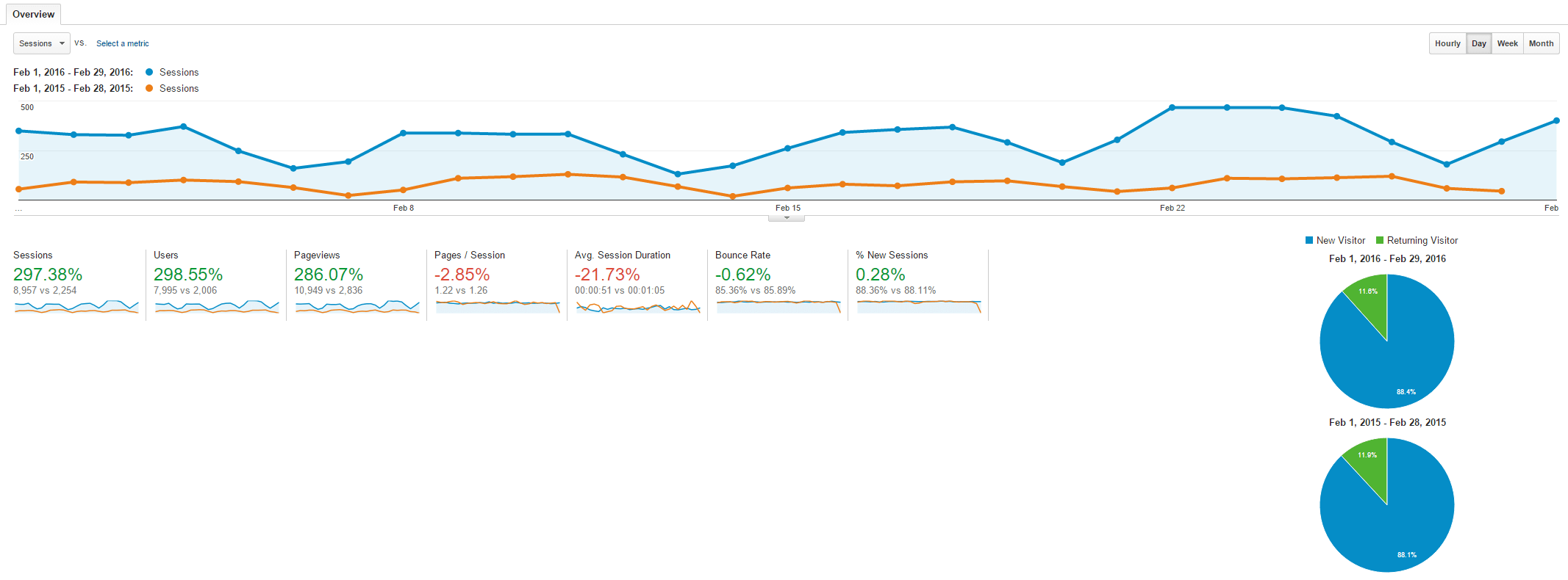 February 2016 vs 2015 Traffic