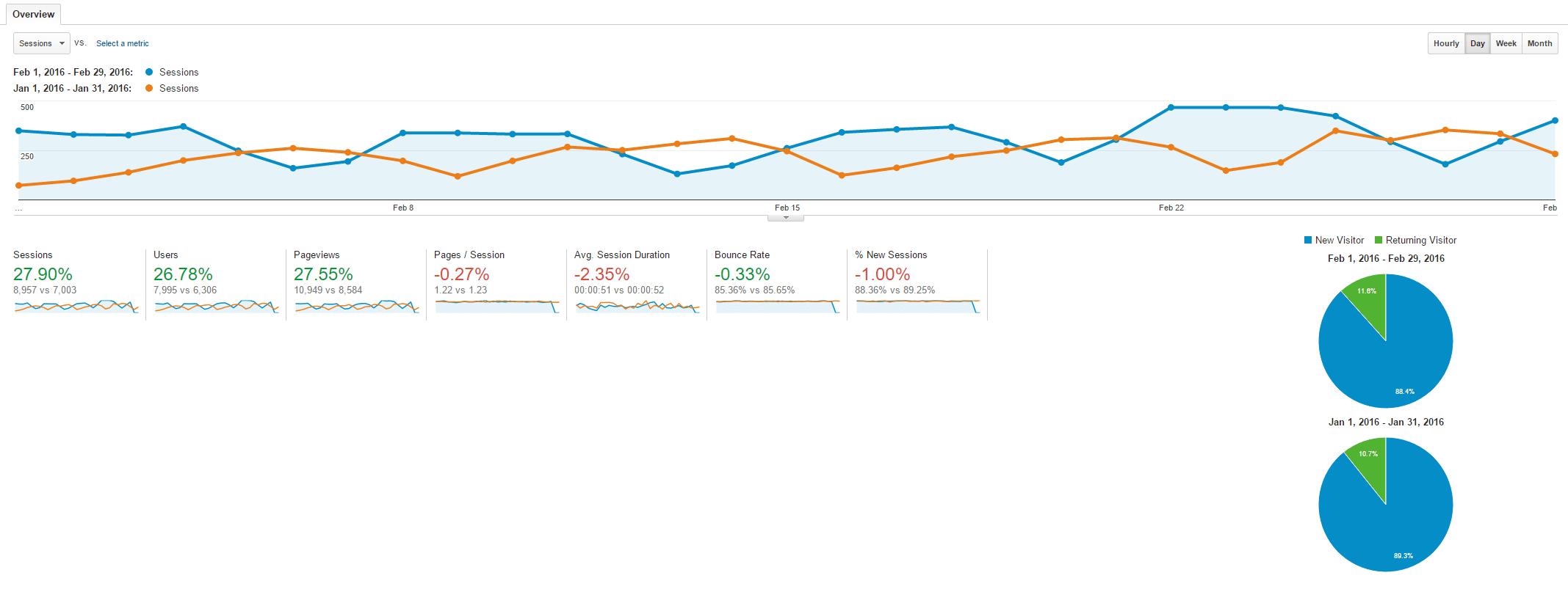 February 2016 vs January Traffic