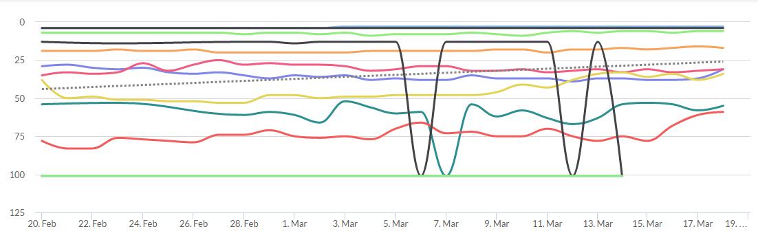 Wincher Keyword Graph