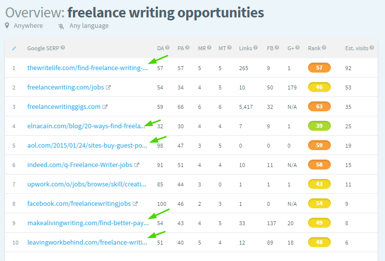 freelance writing opportunities keywords